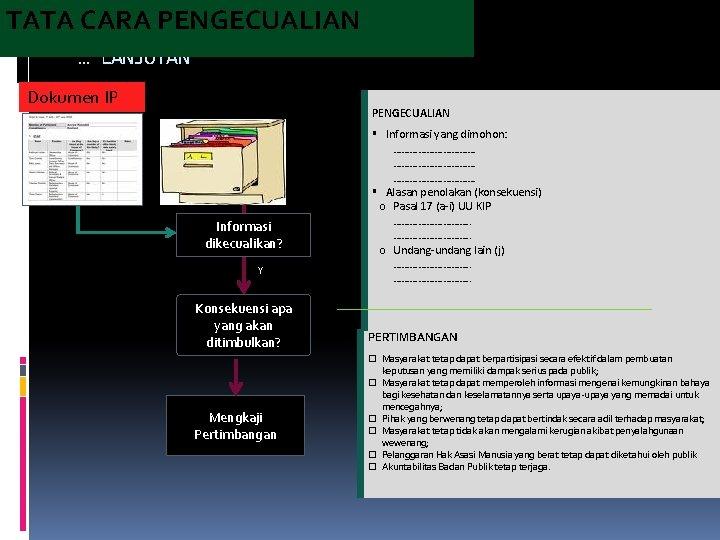 TATA CARA PENGECUALIAN … LANJUTAN Dokumen IP PENGECUALIAN Informasi dikecualikan? Y Konsekuensi apa yang