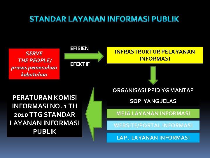 SERVE THE PEOPLE/ proses pemenuhan kebutuhan EFISIEN EFEKTIF PERATURAN KOMISI INFORMASI NO. 1 TH