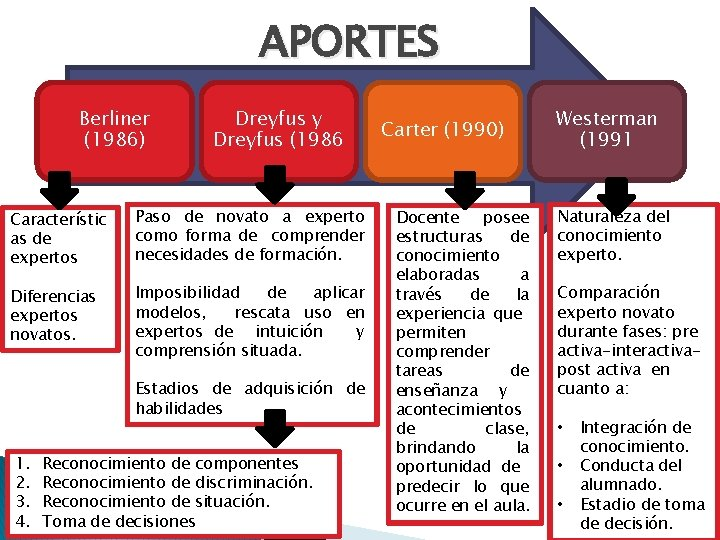 APORTES Berliner (1986) Dreyfus y Dreyfus (1986 Característic as de expertos Paso de novato