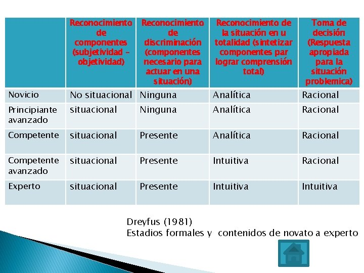 Reconocimiento de componentes (subjetividad – objetividad) Reconocimiento de discriminación (componentes necesario para actuar en