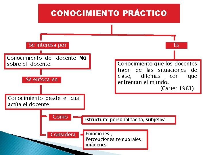 CONOCIMIENTO PRÁCTICO Es Se interesa por Conocimiento del docente No sobre el docente. Se