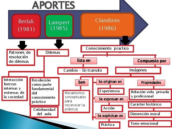 APORTES Berlak (1981) Patrones de resolución de dilemas Clandinin (1986) Lampert (1985) Conocimiento practico