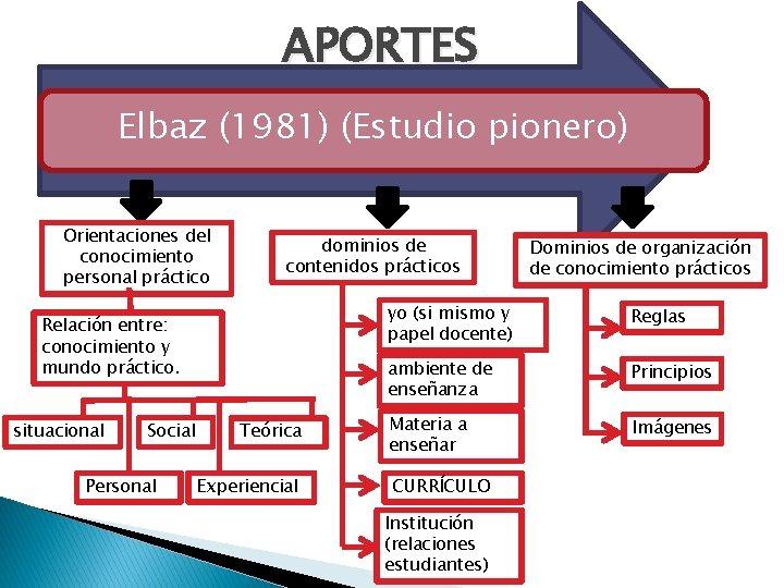 APORTES Elbaz (1981) (Estudio pionero) Orientaciones del conocimiento personal práctico dominios de contenidos prácticos