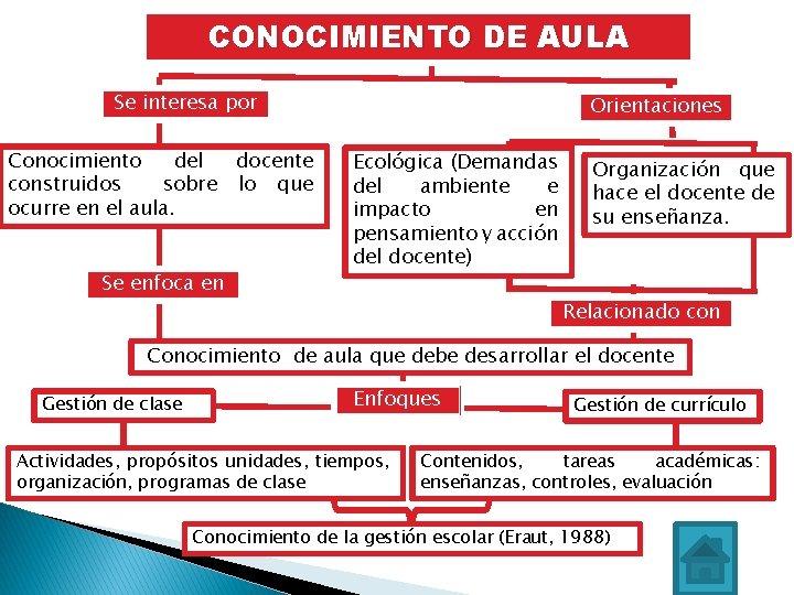 CONOCIMIENTO DE AULA Se interesa por Conocimiento del docente construidos sobre lo que ocurre