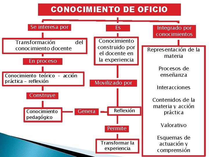 CONOCIMIENTO DE OFICIO Se interesa por Es Conocimiento construido por el docente en la