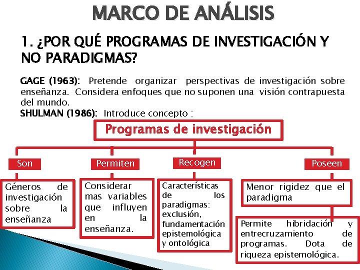 MARCO DE ANÁLISIS 1. ¿POR QUÉ PROGRAMAS DE INVESTIGACIÓN Y NO PARADIGMAS? GAGE (1963):