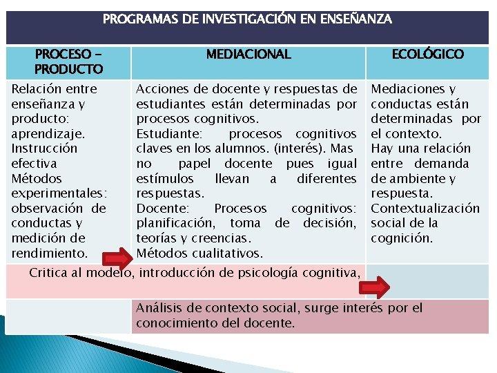 PROGRAMAS DE INVESTIGACIÓN EN ENSEÑANZA PROCESO PRODUCTO Relación entre enseñanza y producto: aprendizaje. Instrucción