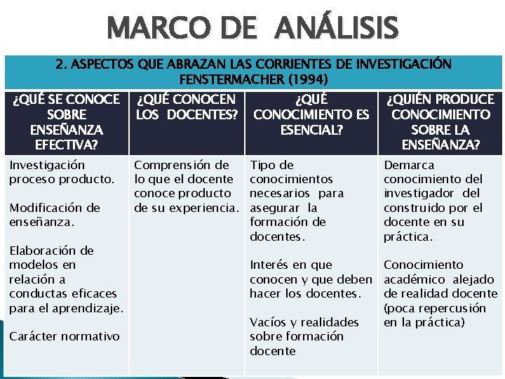 MARCO DE ANÁLISIS 2. ASPECTOS QUE ABRAZAN LAS CORRIENTES DE INVESTIGACIÓN FENSTERMACHER (1994) ¿QUÉ
