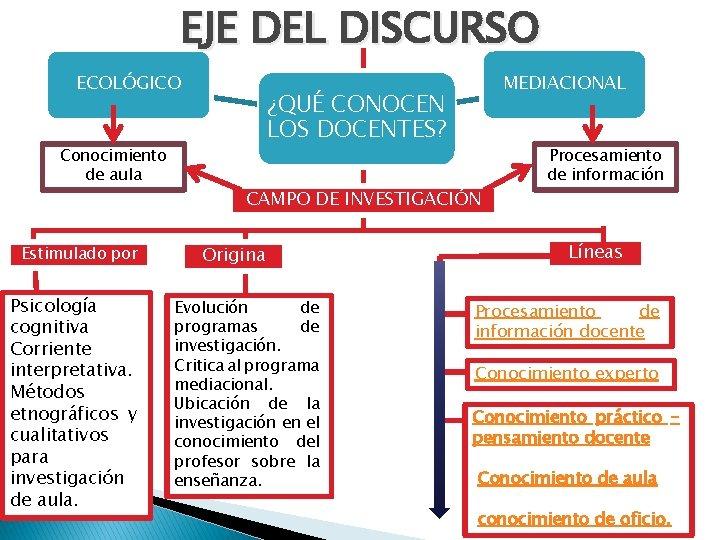 EJE DEL DISCURSO ECOLÓGICO Conocimiento de aula Estimulado por Psicología cognitiva Corriente interpretativa. Métodos