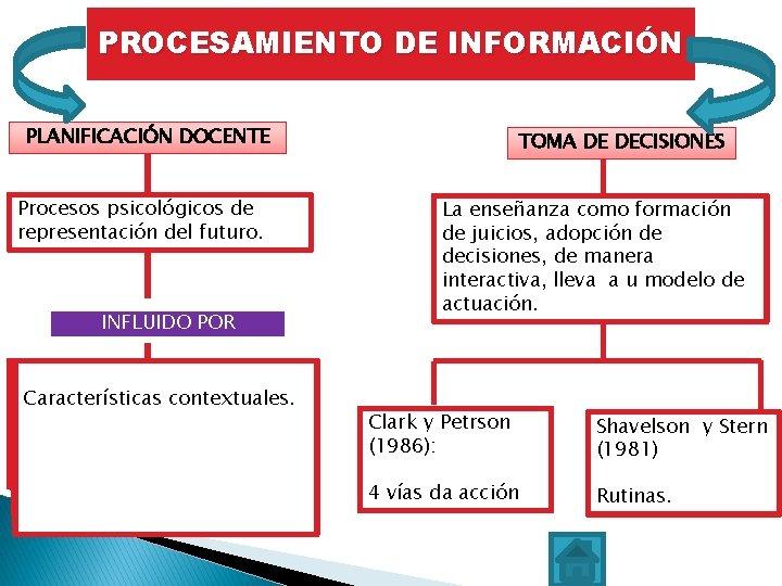 PROCESAMIENTO DE INFORMACIÓN PLANIFICACIÓN DOCENTE Procesos psicológicos de representación del futuro. Fases: COMO ESTILOS