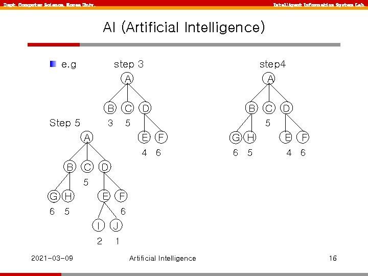 Dept. Computer Science, Korea Univ. Intelligent Information System Lab. AI (Artificial Intelligence) e. g