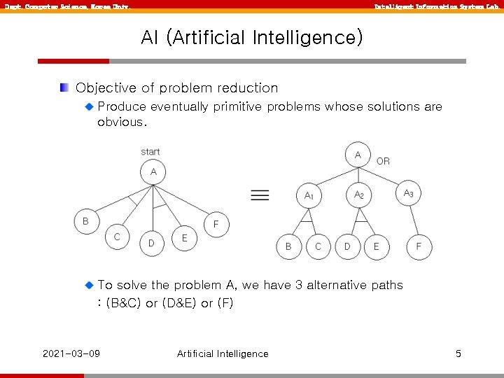 Dept. Computer Science, Korea Univ. Intelligent Information System Lab. AI (Artificial Intelligence) Objective of