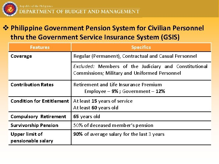 v Philippine Government Pension System for Civilian Personnel thru the Government Service Insurance System