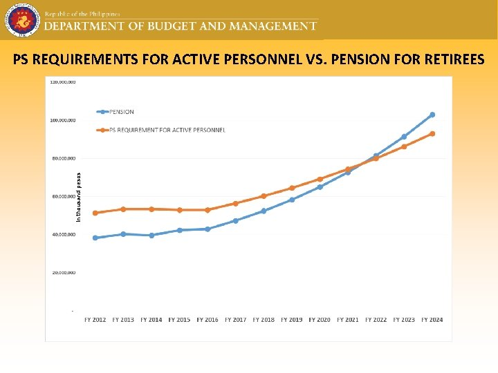 in thousand pesos PS REQUIREMENTS FOR ACTIVE PERSONNEL VS. PENSION FOR RETIREES