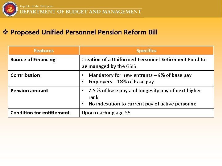 v Proposed Unified Personnel Pension Reform Bill Features Specifics Source of Financing Creation of