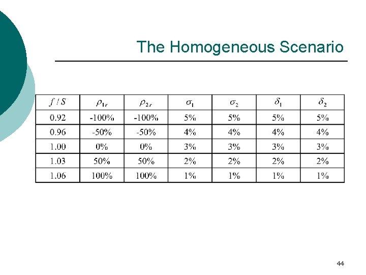 The Homogeneous Scenario 44