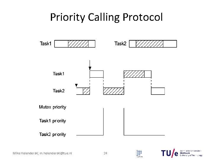 Priority Calling Protocol Mike Holenderski, m. holenderski@tue. nl 24