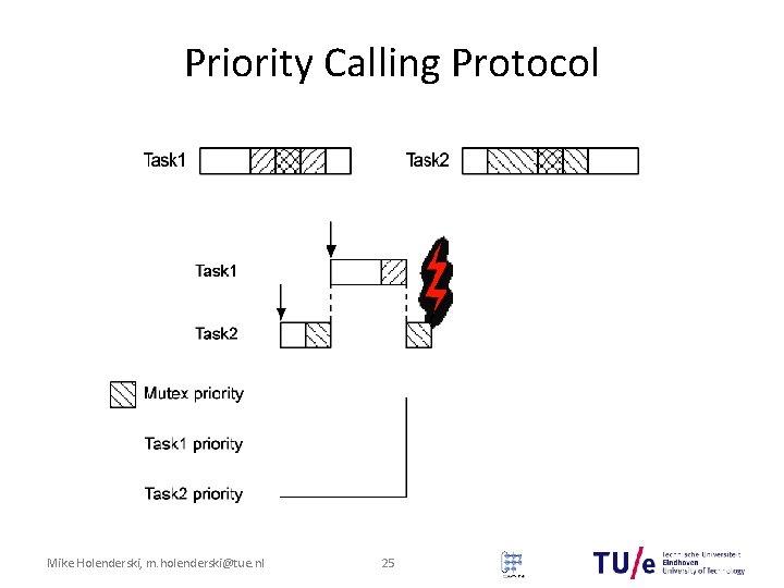 Priority Calling Protocol Mike Holenderski, m. holenderski@tue. nl 25