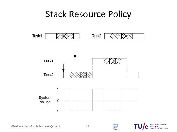 Stack Resource Policy Mike Holenderski, m. holenderski@tue. nl 28