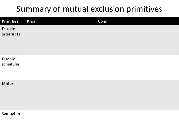 Summary of mutual exclusion primitives Primitive Pros Cons Disable interrupts • Avoid deadlock •