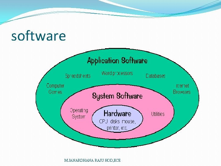 software M. JANARDHANA RAJU HOD, ECE
