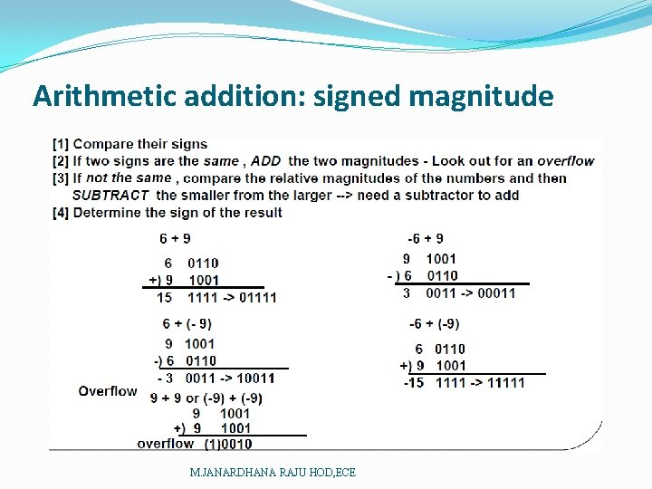Arithmetic addition: signed magnitude M. JANARDHANA RAJU HOD, ECE
