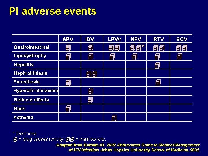 PI adverse events Gastrointestinal Lipodystrophy APV IDV LPV/r NFV RTV SQV * Hepatitis Nephrolithiasis