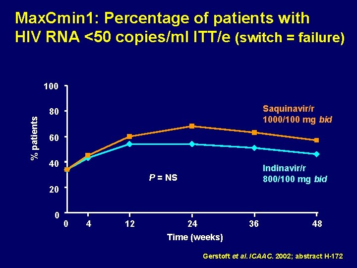 Max. Cmin 1: Percentage of patients with HIV RNA <50 copies/ml ITT/e (switch =