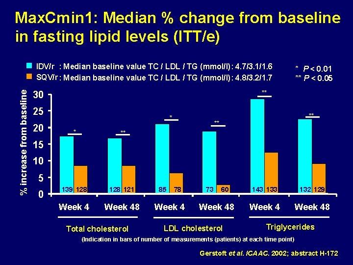 Max. Cmin 1: Median % change from baseline in fasting lipid levels (ITT/e) %