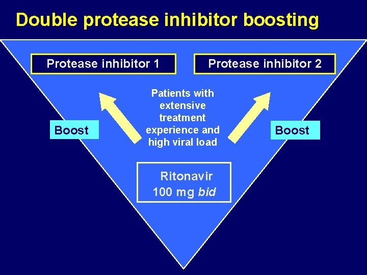 Double protease inhibitor boosting Protease inhibitor 1 Boost Protease inhibitor 2 Patients with extensive