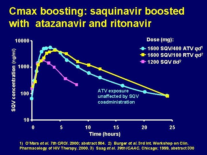 Cmax boosting: saquinavir boosted with atazanavir and ritonavir Dose (mg): SQV concentration (ng/ml) 10000
