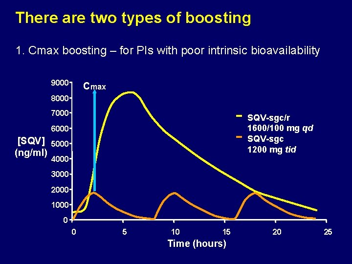 There are two types of boosting 1. Cmax boosting – for PIs with poor