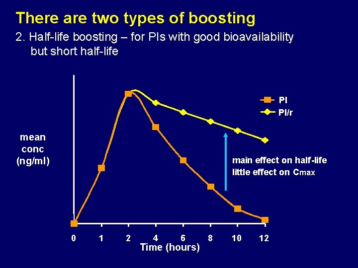 There are two types of boosting 2. Half-life boosting – for PIs with good