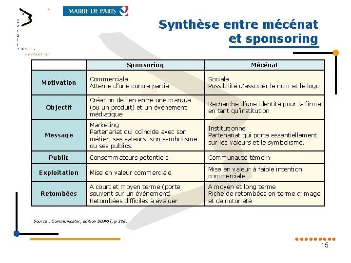 Synthèse entre mécénat et sponsoring Sponsoring Mécénat Commerciale Attente d'une contre partie Sociale Possibilité