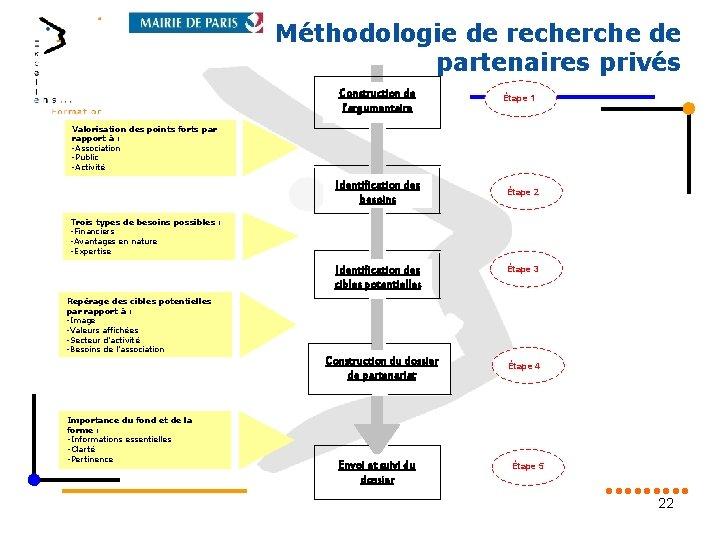Méthodologie de recherche de partenaires privés Construction de l'argumentaire Étape 1 Valorisation des points