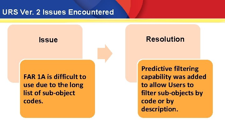URS Ver. 2 Issues Encountered Issue FAR 1 A is difficult to use due