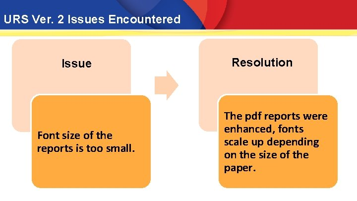 URS Ver. 2 Issues Encountered Issue Font size of the reports is too small.