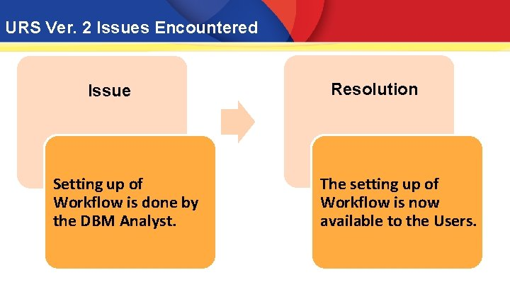 URS Ver. 2 Issues Encountered Issue Setting up of Workflow is done by the