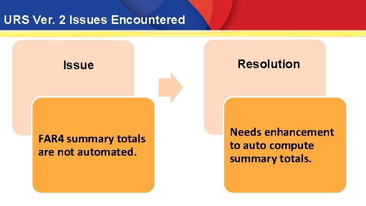 URS Ver. 2 Issues Encountered Issue FAR 4 summary totals are not automated. Resolution