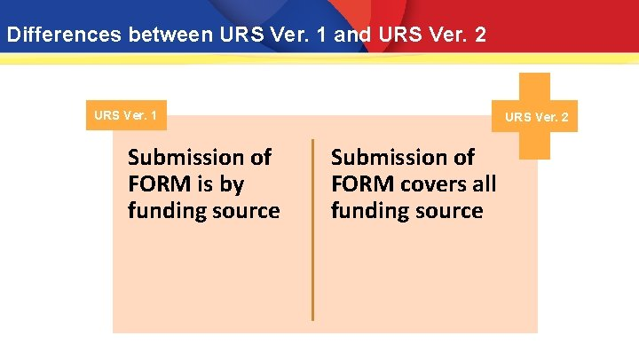 Differences between URS Ver. 1 and URS Ver. 2 URS Ver. 1 Submission of