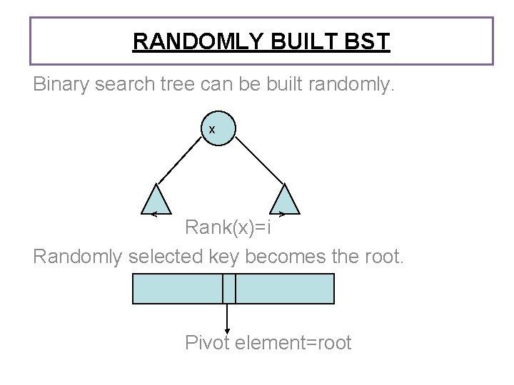 RANDOMLY BUILT BST Binary search tree can be built randomly. x < > Rank(x)=i