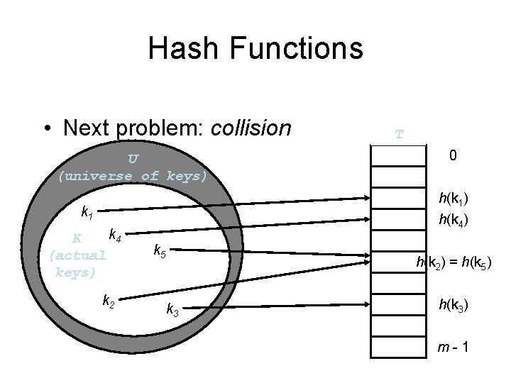 Hash Functions • Next problem: collision U (universe of keys) k 2 0 h(k