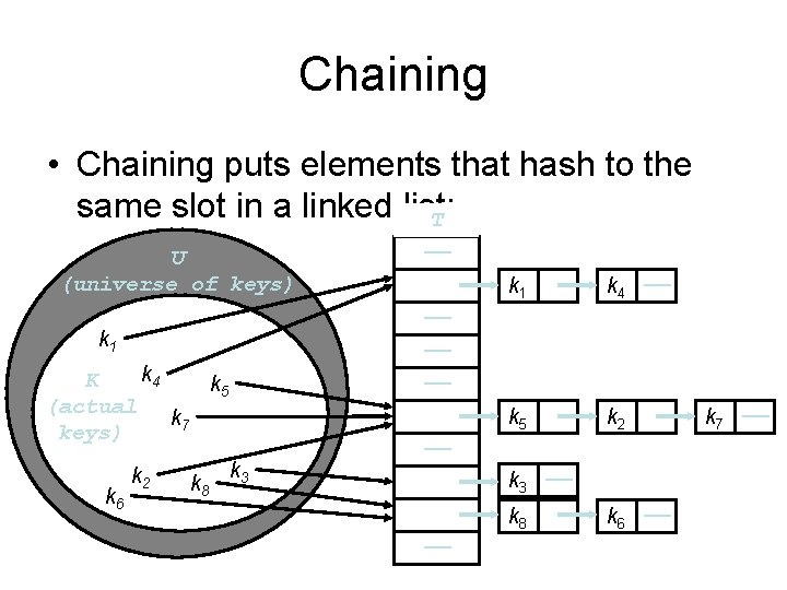 Chaining • Chaining puts elements that hash to the same slot in a linked