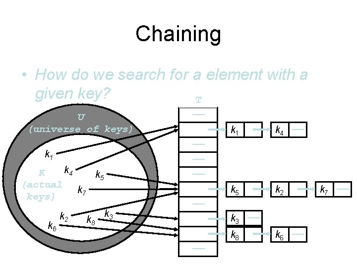 Chaining • How do we search for a element with a given key? T