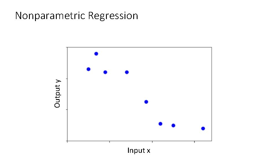 Output y Nonparametric Regression Input x