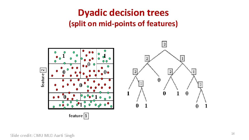 Dyadic decision trees feature 2 (split on mid-points of features) feature 1 Slide credit: