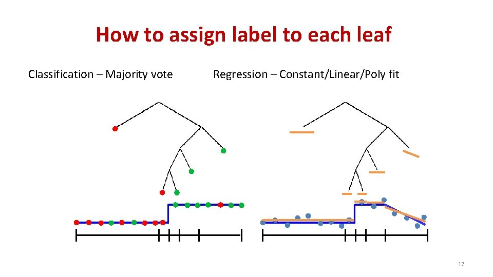 How to assign label to each leaf Classification – Majority vote Regression – Constant/Linear/Poly