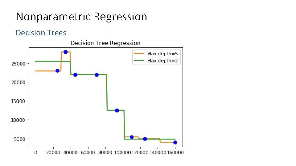 Nonparametric Regression Decision Trees