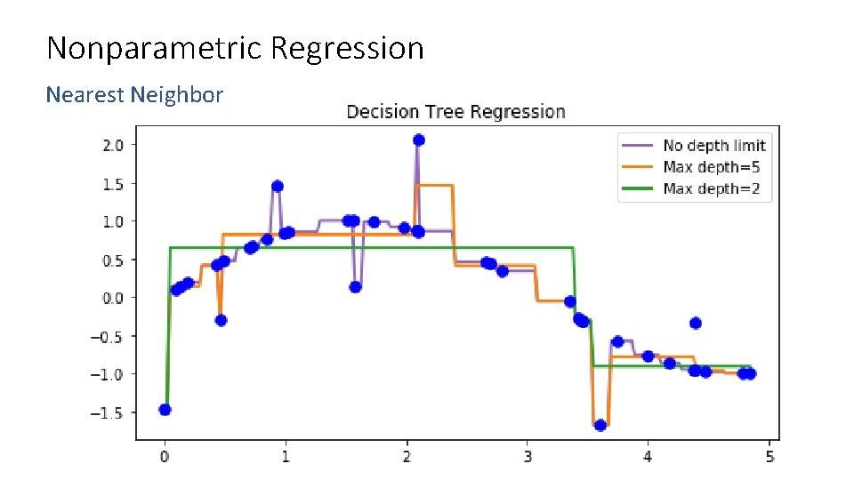 Nonparametric Regression Nearest Neighbor