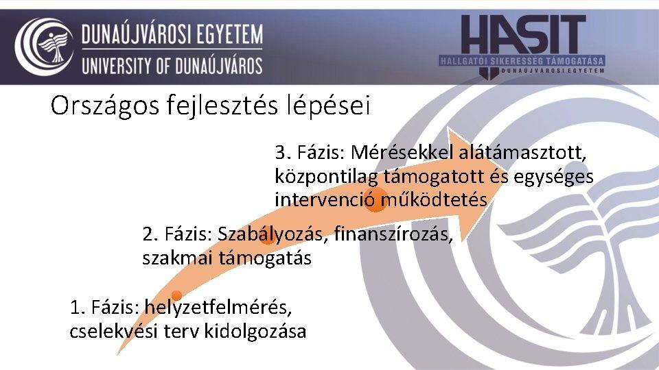 Országos fejlesztés lépései 3. Fázis: Mérésekkel alátámasztott, központilag támogatott és egységes intervenció működtetés 2.